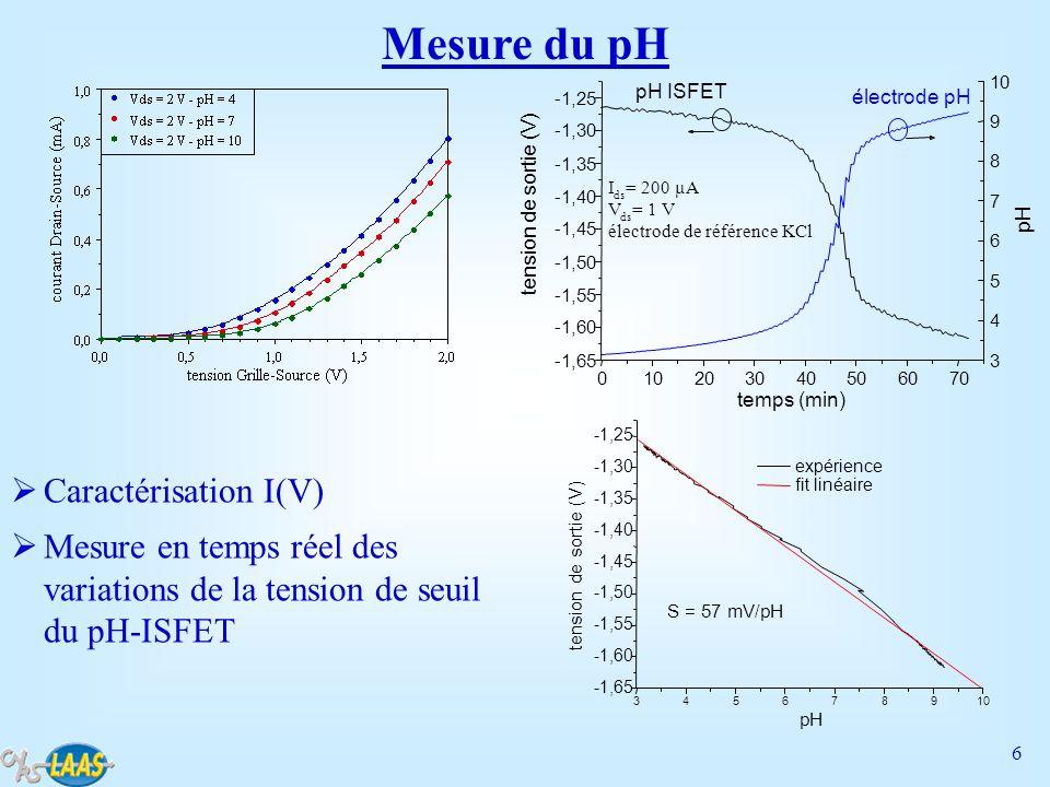 Mesure du pH Caractérisation I(V)