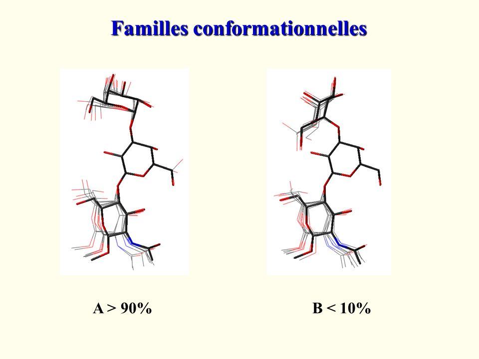 Familles conformationnelles