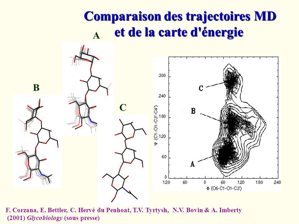 Comparaison des trajectoires MD