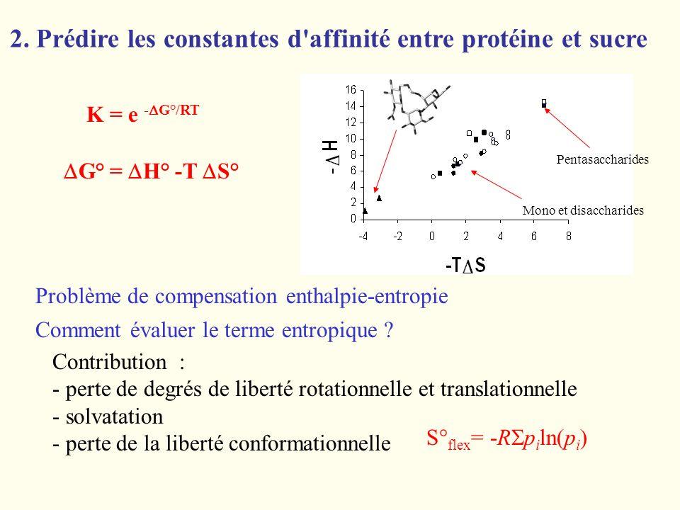 2. Prédire les constantes d affinité entre protéine et sucre
