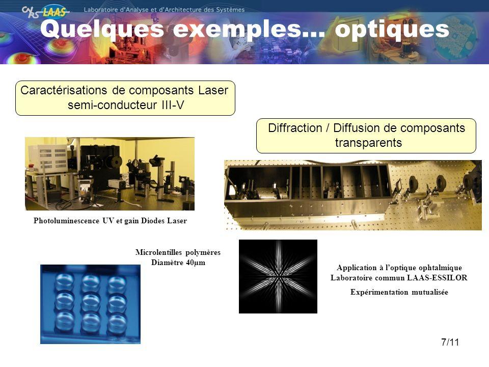Quelques exemples… optiques