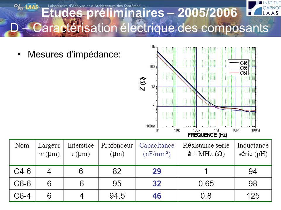 Résistance série à 1 MHz (Ω)