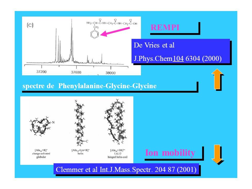 Ion mobility Ion mobility REMPI REMPI De Vries et al De Vries et al