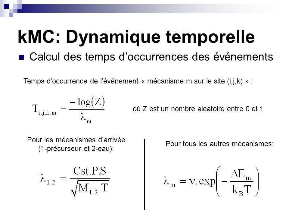 kMC: Dynamique temporelle