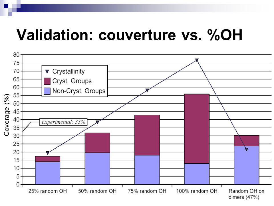 Validation: couverture vs. %OH