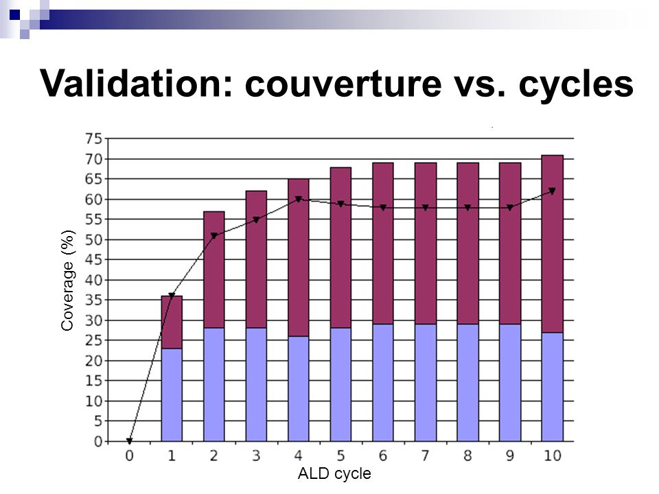 Validation: couverture vs. cycles