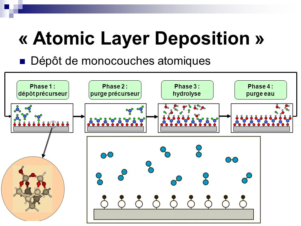 « Atomic Layer Deposition »