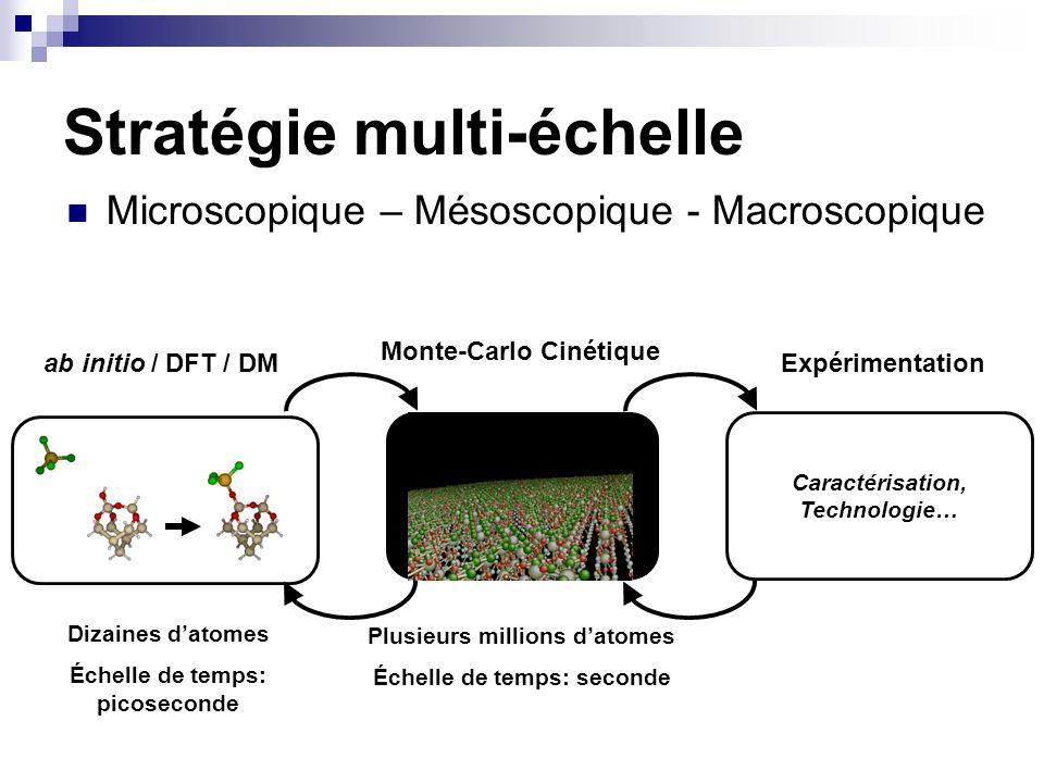 Stratégie multi-échelle