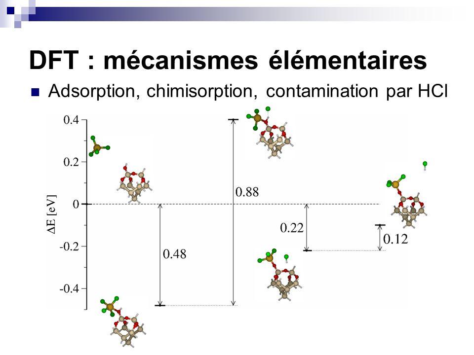 DFT : mécanismes élémentaires