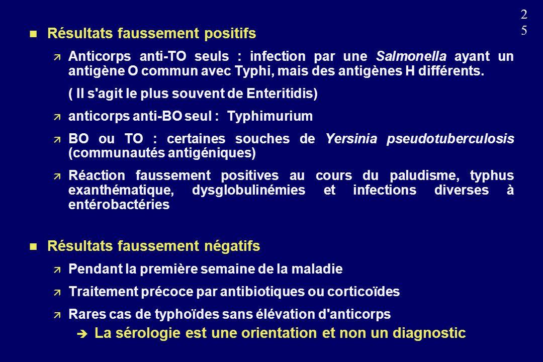La sérologie est une orientation et non un diagnostic