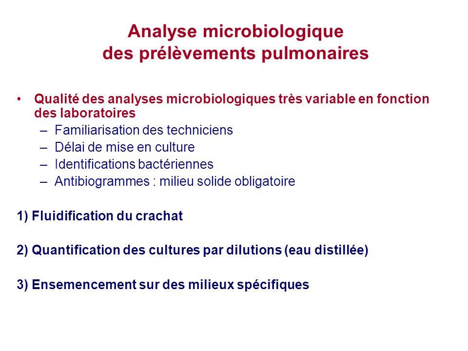 Analyse microbiologique des prélèvements pulmonaires