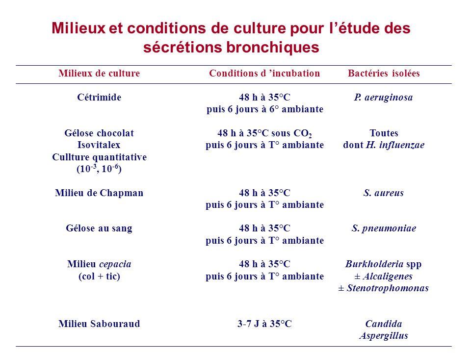 Milieux et conditions de culture pour l'étude des sécrétions bronchiques