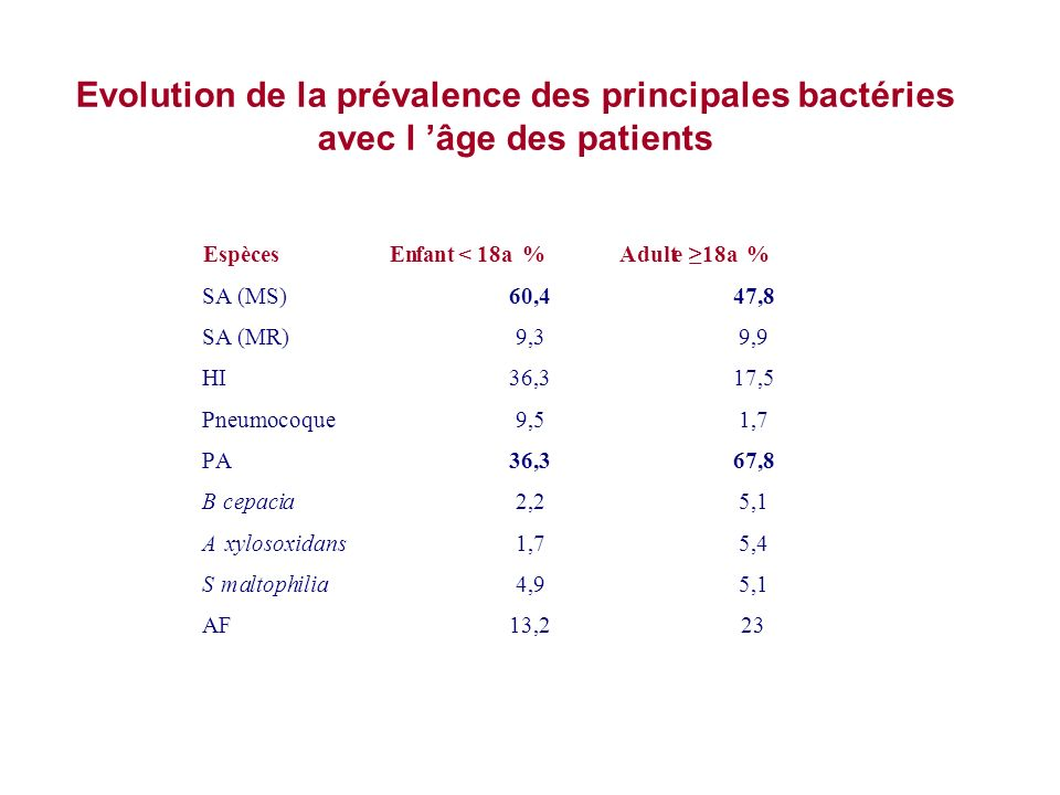 Evolution de la prévalence des principales bactéries avec l 'âge des patients