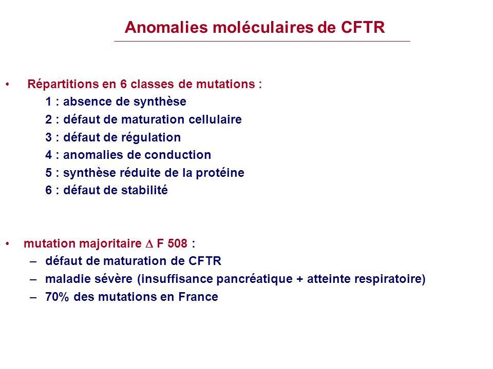 Anomalies moléculaires de CFTR