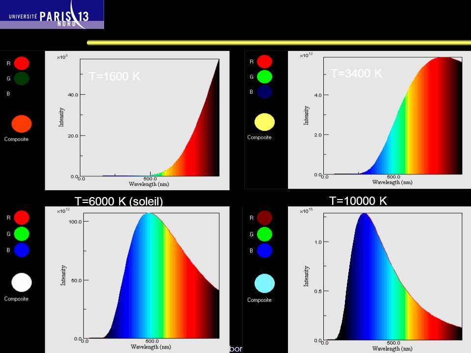 Emission du corps noir à différentes températures (normalisée)