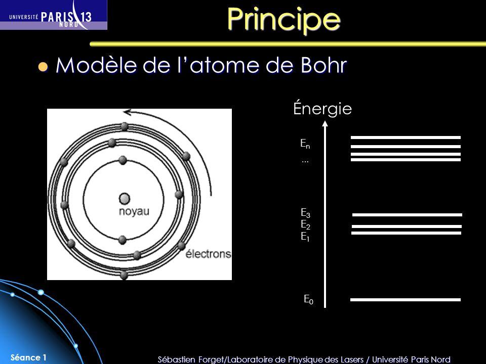 Principe Modèle de l'atome de Bohr Énergie En … E3 E2 E1 E0