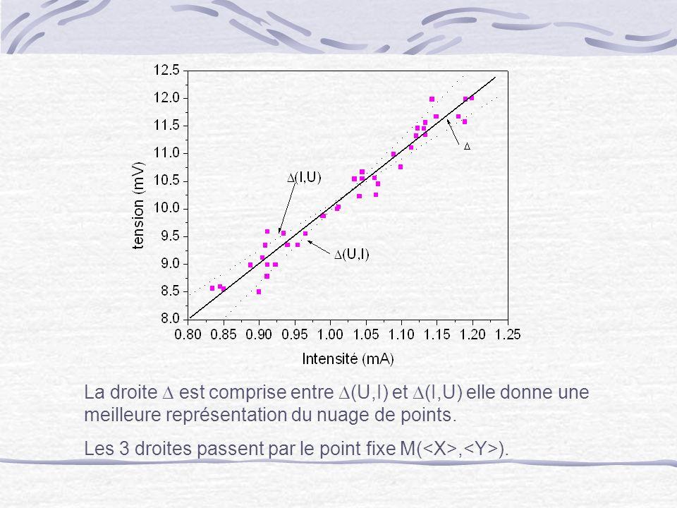 La droite D est comprise entre D(U,I) et D(I,U) elle donne une meilleure représentation du nuage de points.