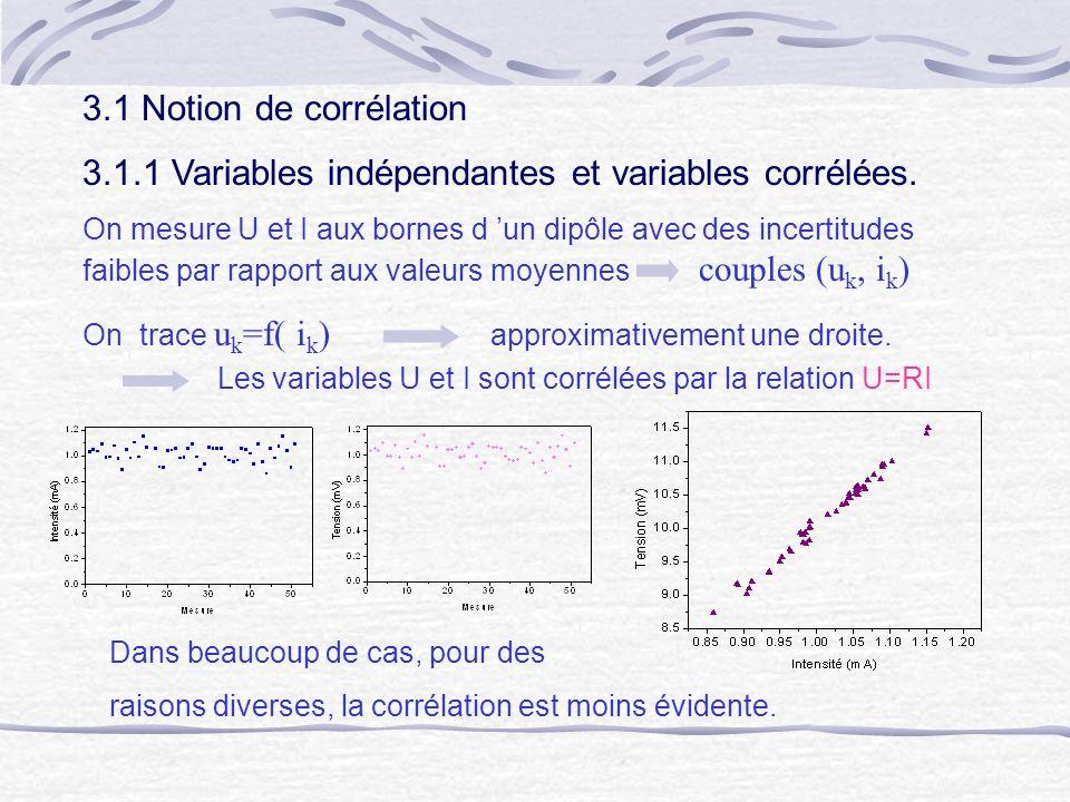 3.1.1 Variables indépendantes et variables corrélées.