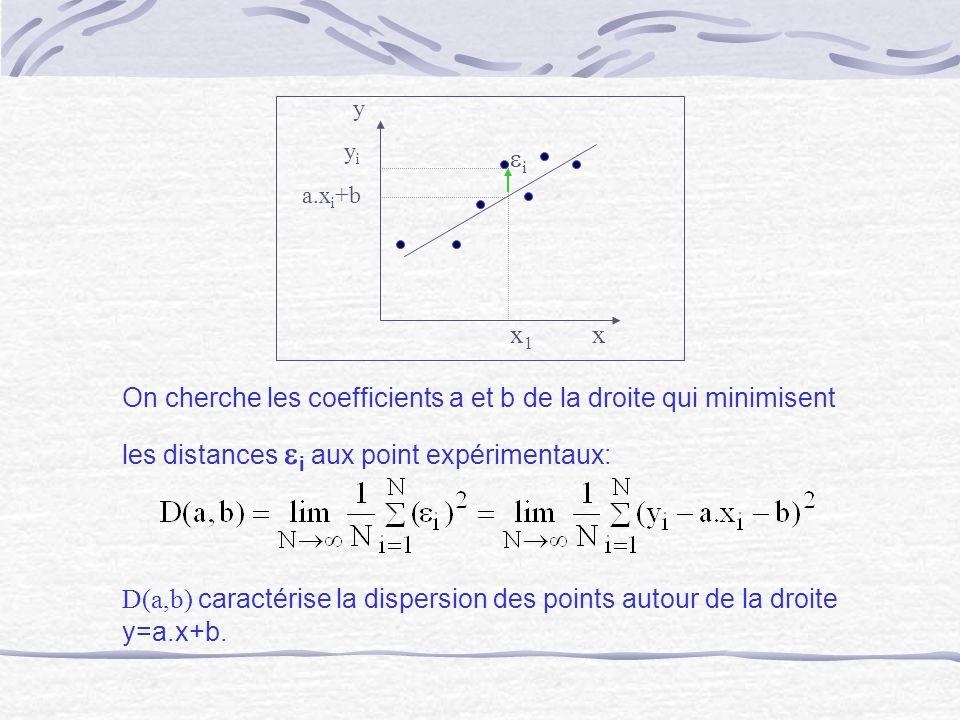 On cherche les coefficients a et b de la droite qui minimisent