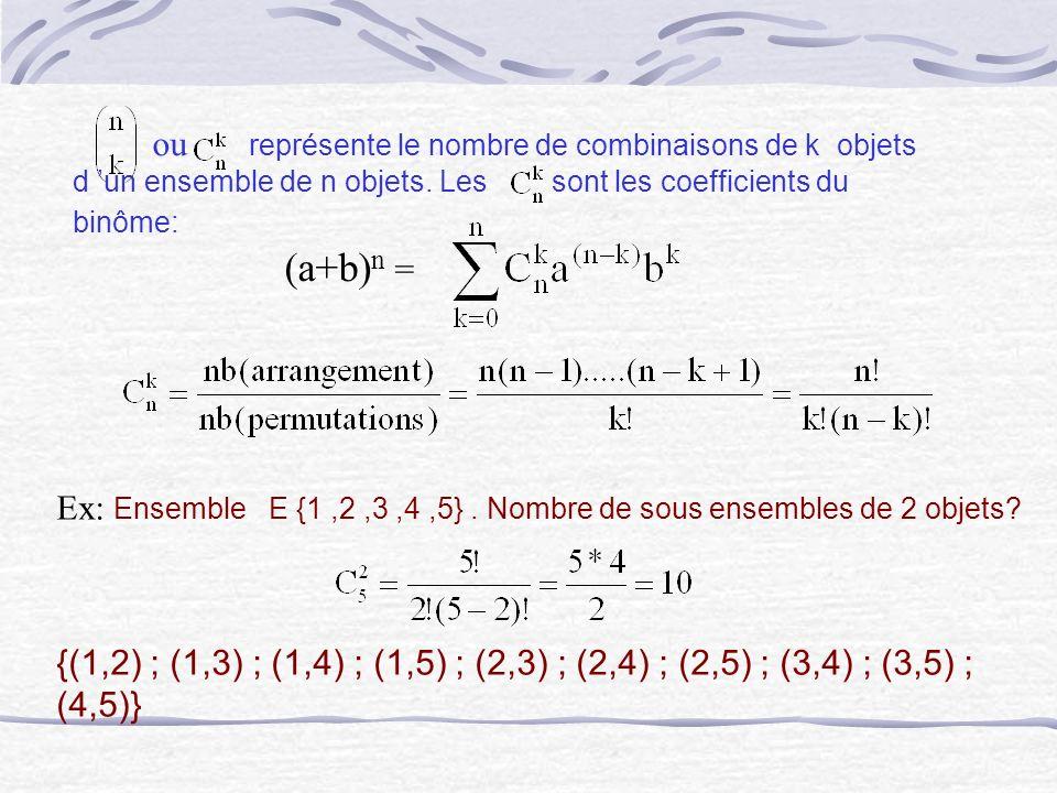 ou représente le nombre de combinaisons de k objets d 'un ensemble de n objets. Les sont les coefficients du binôme: