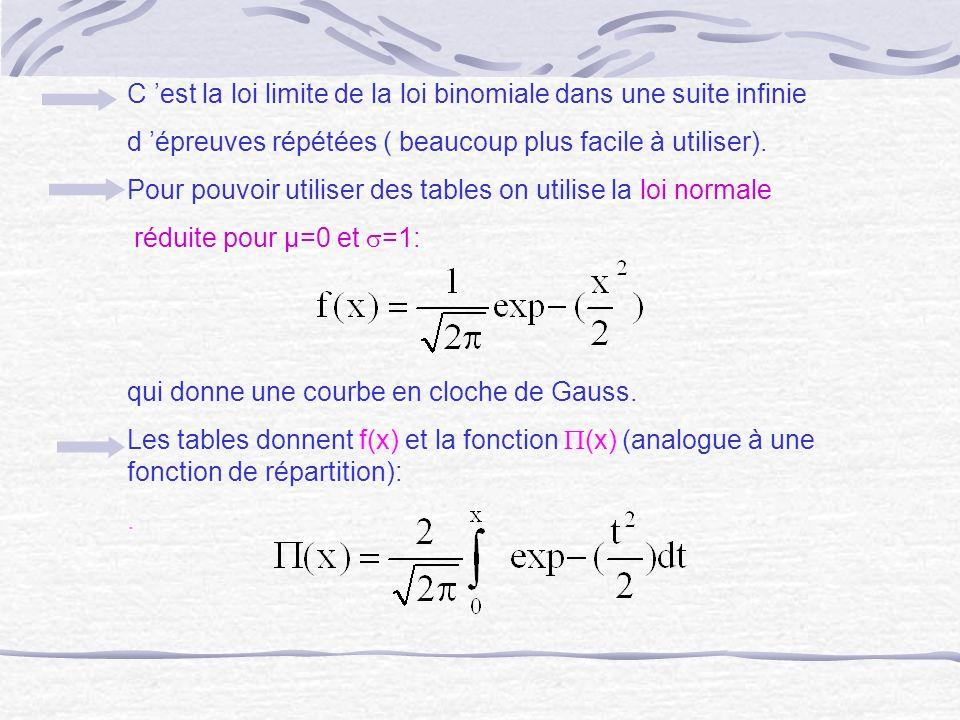 C 'est la loi limite de la loi binomiale dans une suite infinie