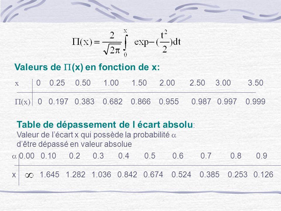 Valeurs de P(x) en fonction de x: