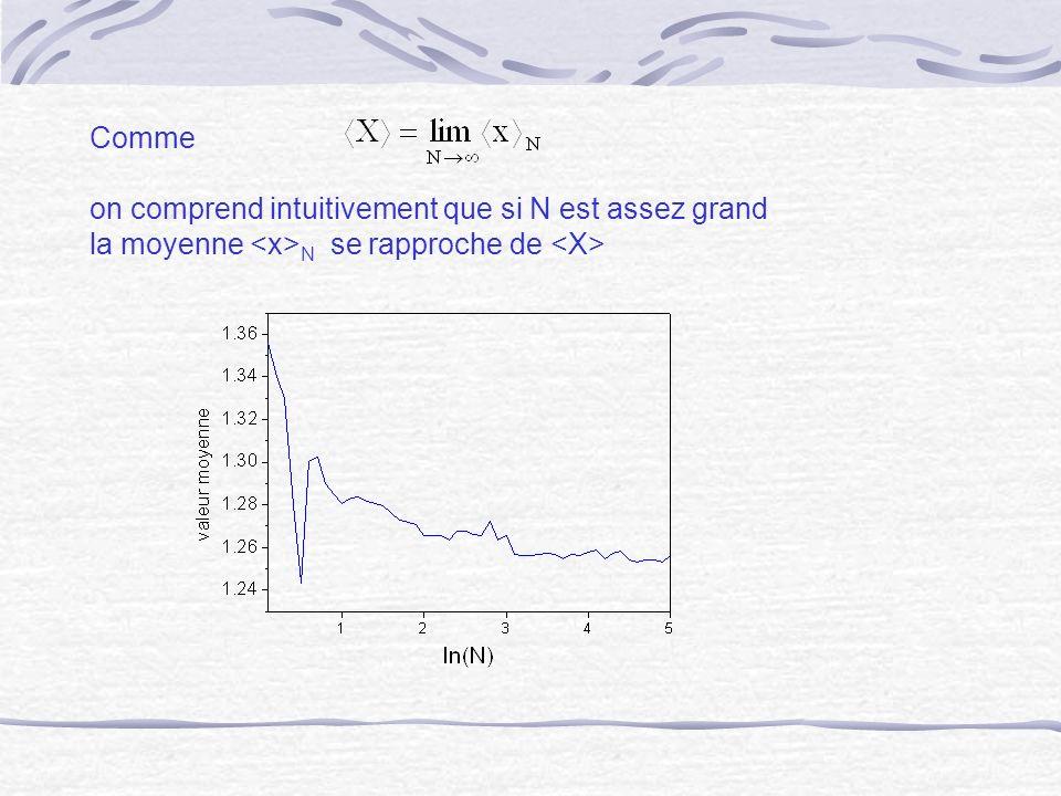 Comme on comprend intuitivement que si N est assez grand la moyenne <x>N se rapproche de <X>