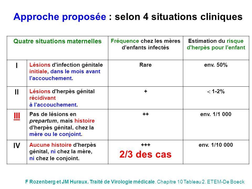 Approche proposée : selon 4 situations cliniques