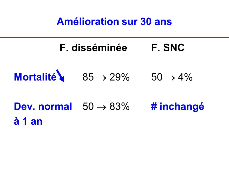 Amélioration sur 30 ans F. disséminée F. SNC. Mortalité 85  29% 50  4% Dev. normal 50  83% # inchangé.