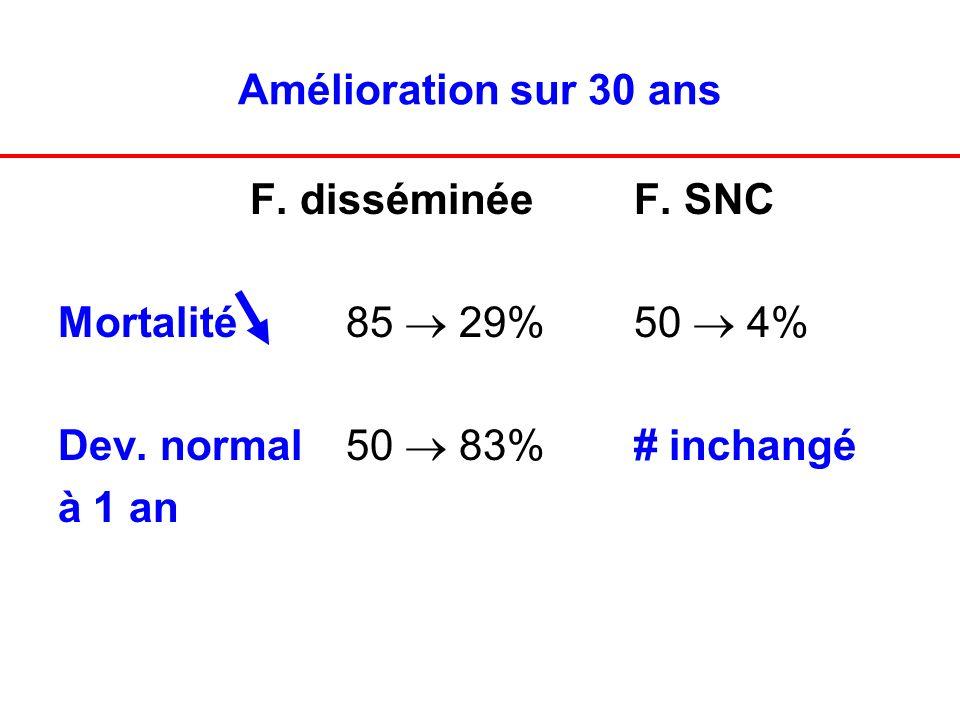Amélioration sur 30 ansF. disséminée F. SNC. Mortalité 85  29% 50  4% Dev. normal 50  83% # inchangé.