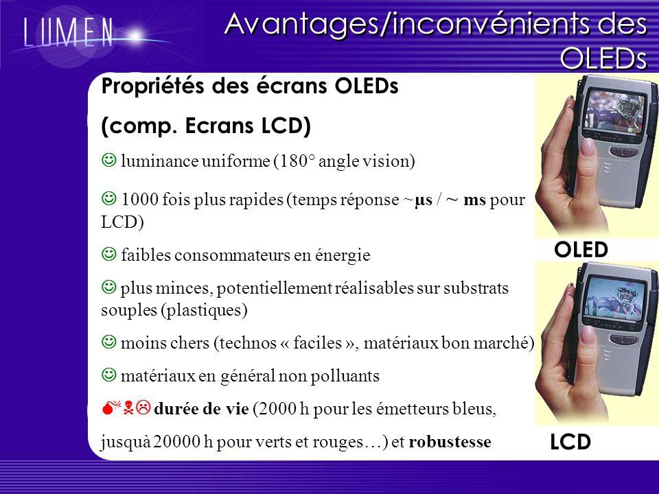 Avantages/inconvénients des OLEDs