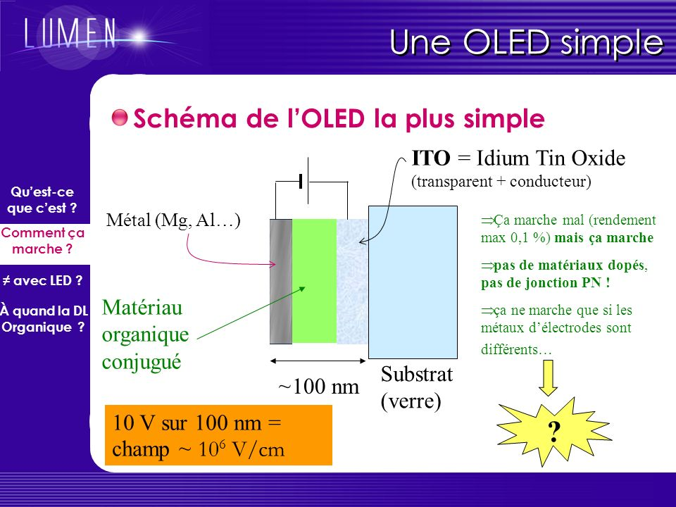 Une OLED simple Schéma de l'OLED la plus simple