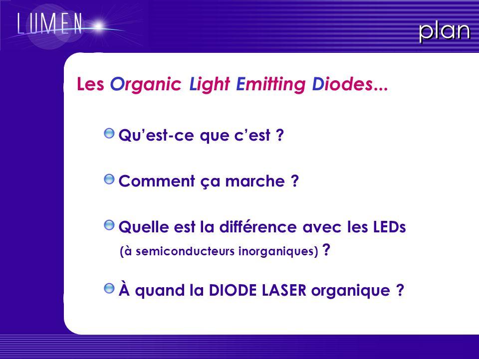 plan Les Organic Light Emitting Diodes... Qu'est-ce que c'est