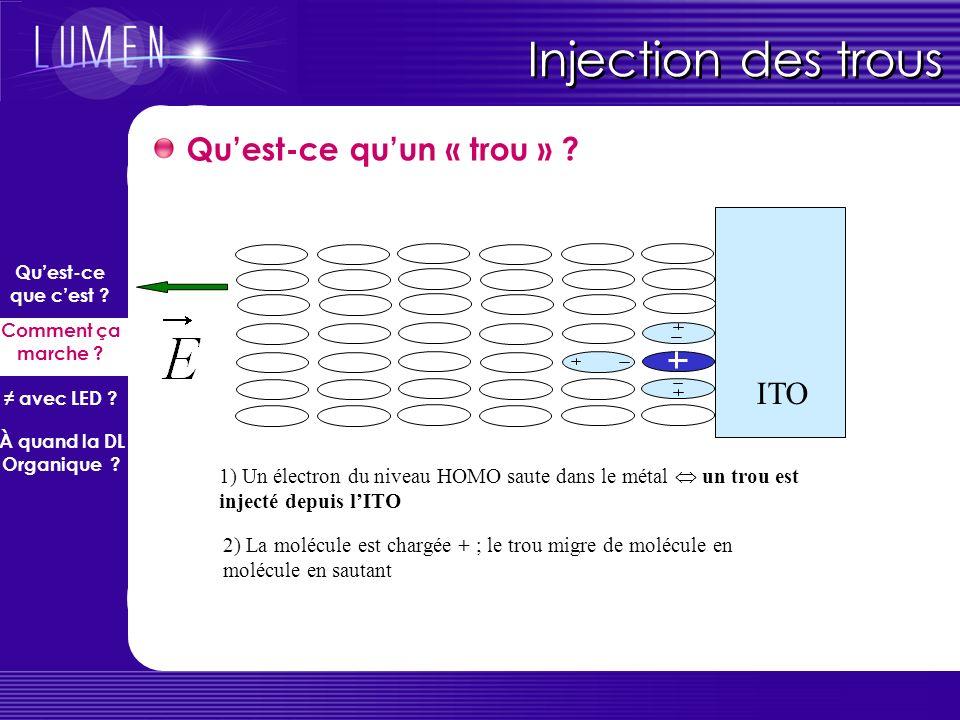 Injection des trous Qu'est-ce qu'un « trou » ITO
