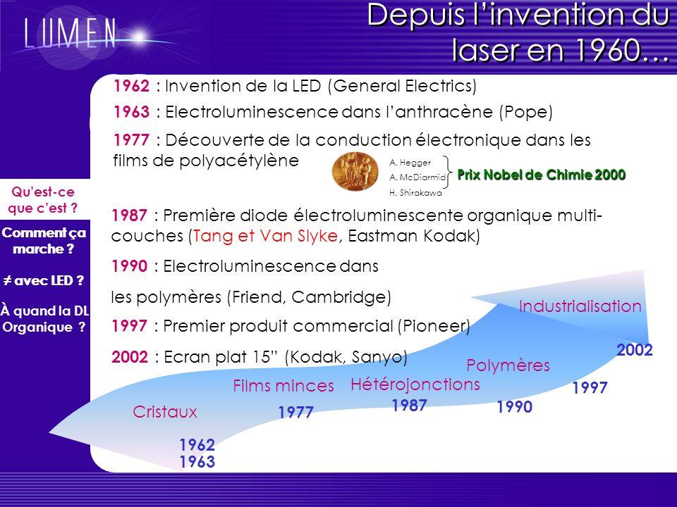 Depuis l'invention du laser en 1960…