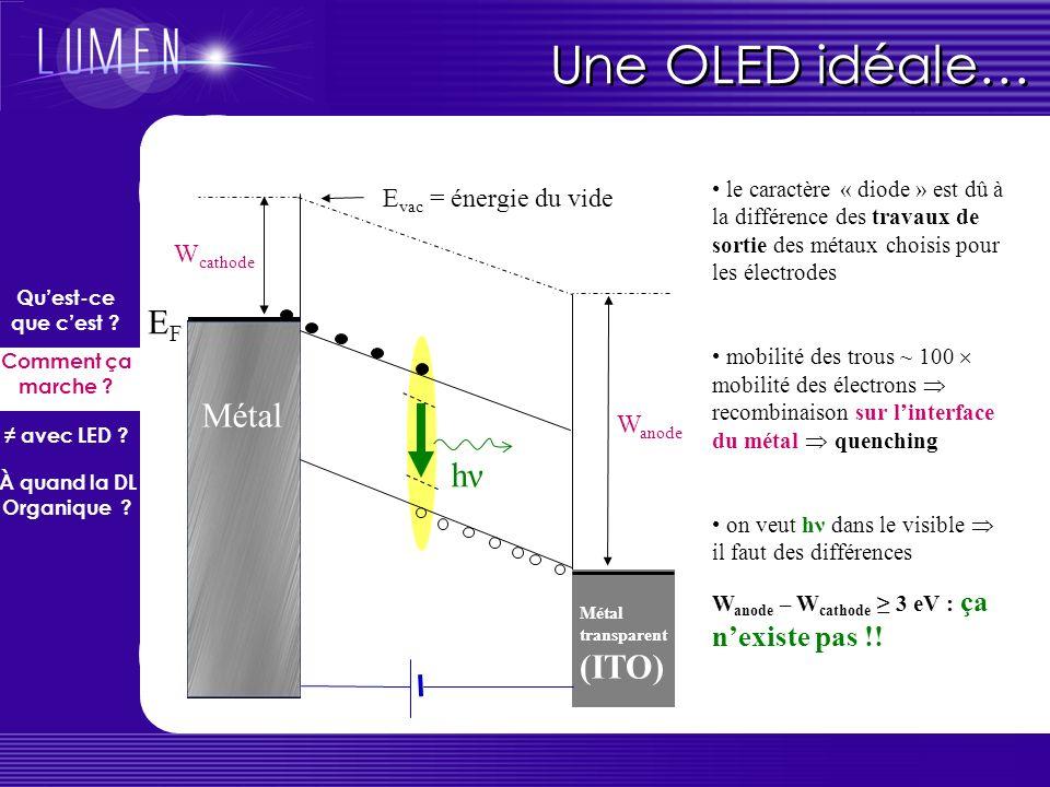 Une OLED idéale… EF Métal hν Evac = énergie du vide Wcathode Wanode