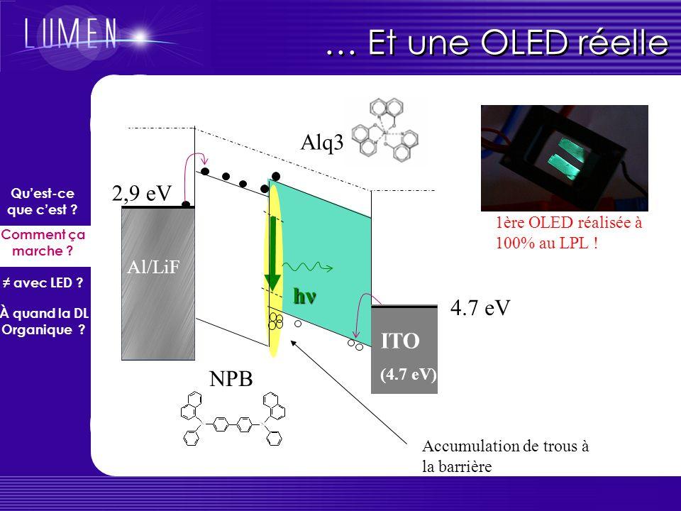 … Et une OLED réelle Alq3 2,9 eV hν 4.7 eV ITO NPB Al/LiF