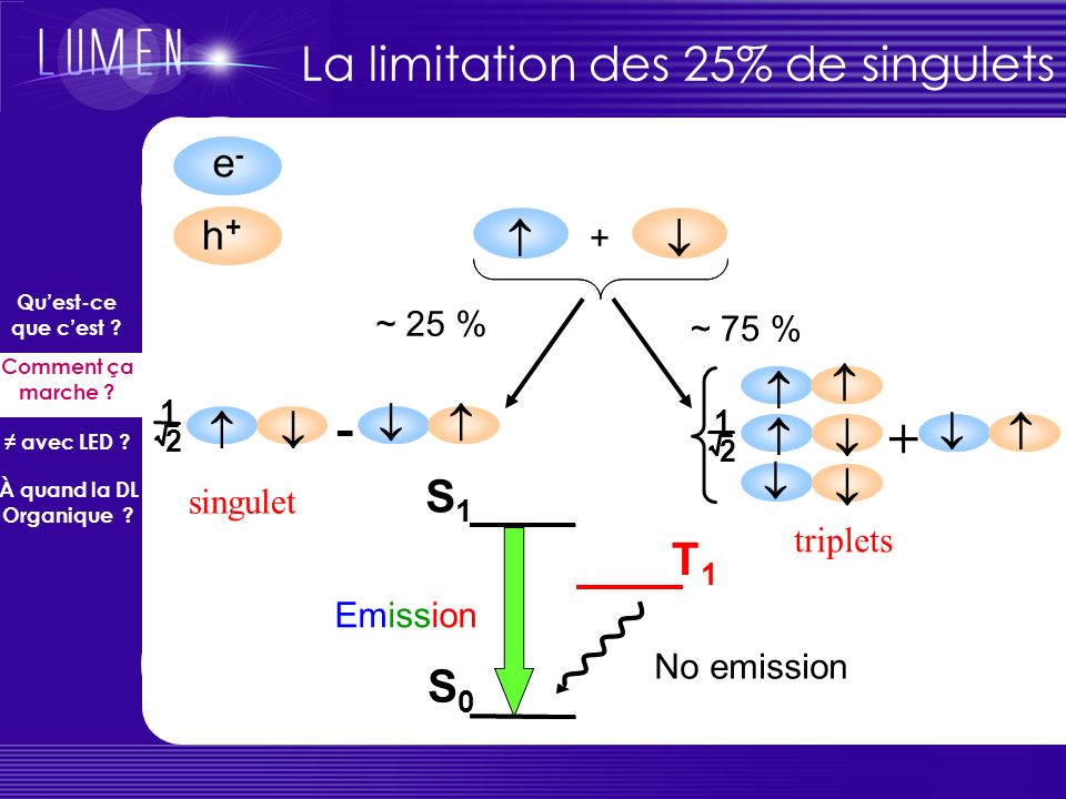 - + La limitation des 25% de singulets S1 T1 S0 e- h+        