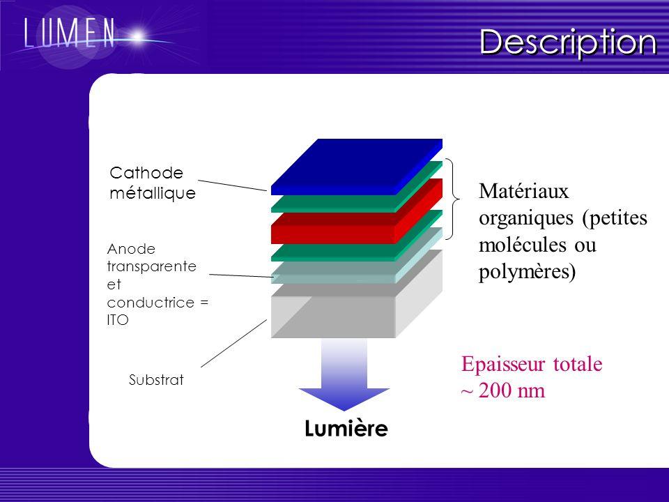 Description Matériaux organiques (petites molécules ou polymères)