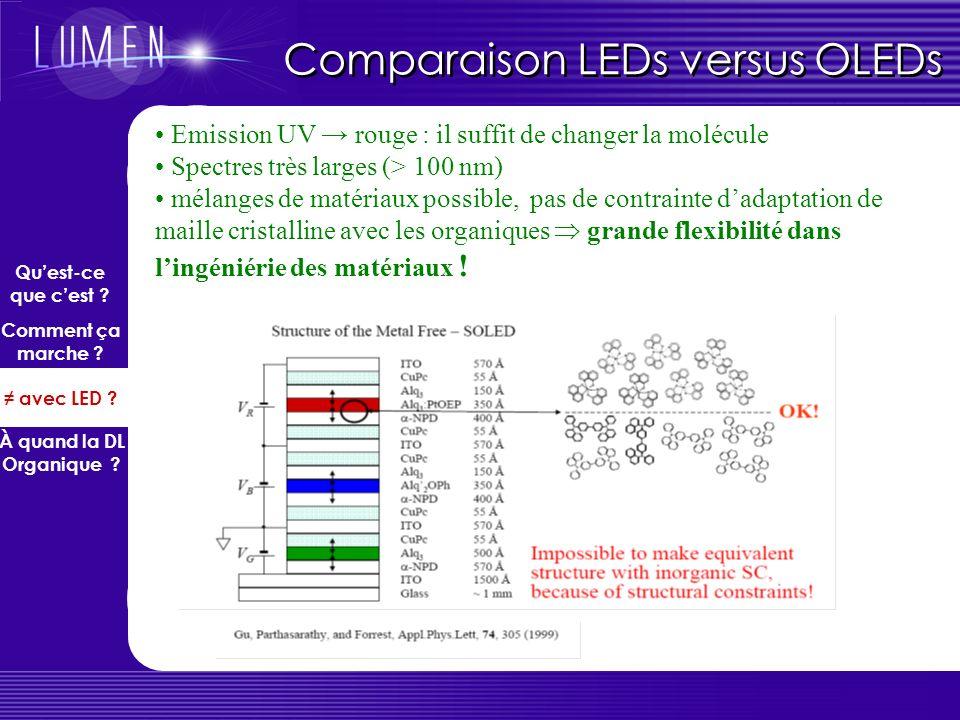 Comparaison LEDs versus OLEDs