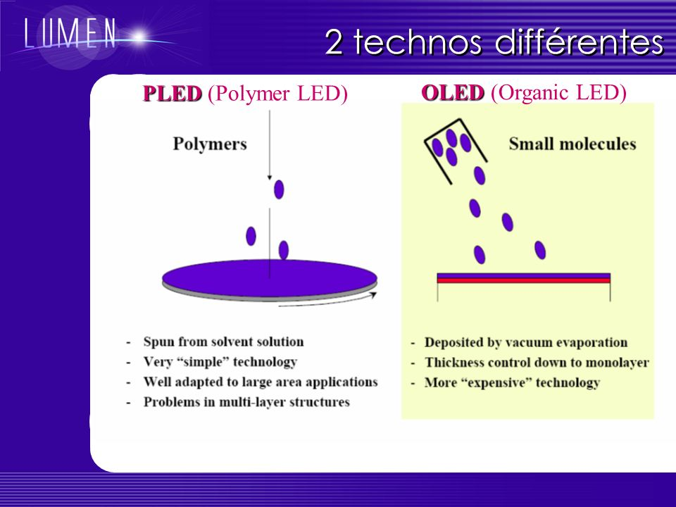 2 technos différentes PLED (Polymer LED) OLED (Organic LED)