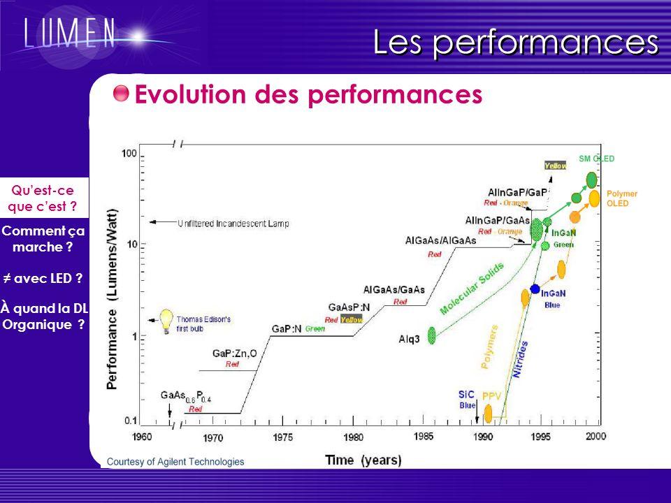 Les performances Evolution des performances Qu'est-ce que c'est