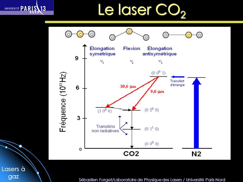 Le laser CO2 Lasers à gaz