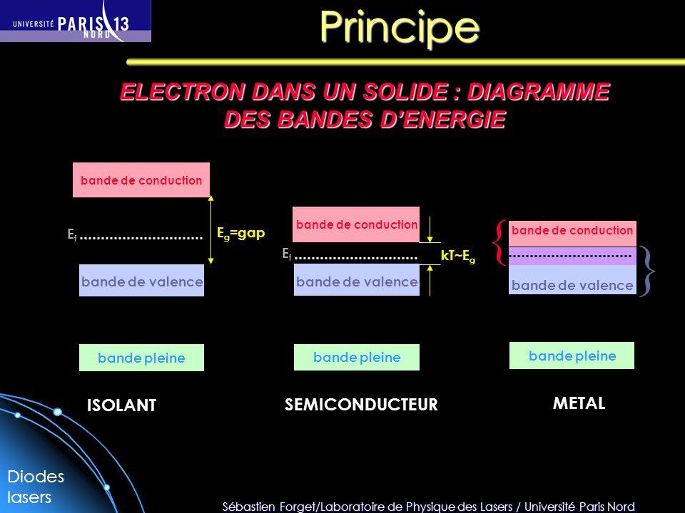 ELECTRON DANS UN SOLIDE : DIAGRAMME DES BANDES D'ENERGIE