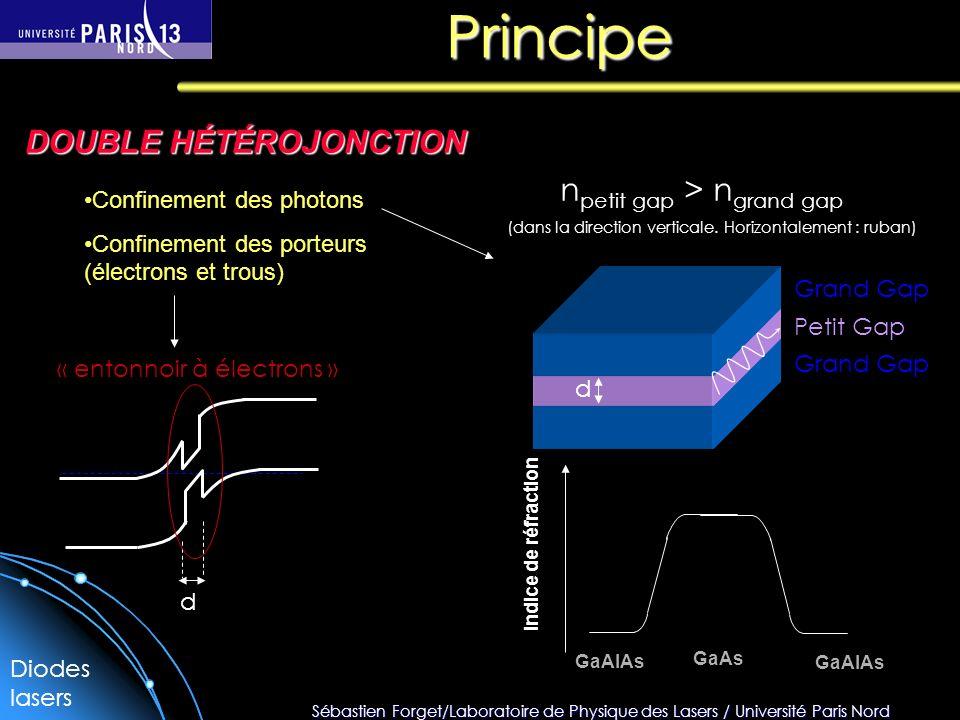 Principe DOUBLE HÉTÉROJONCTION npetit gap > ngrand gap