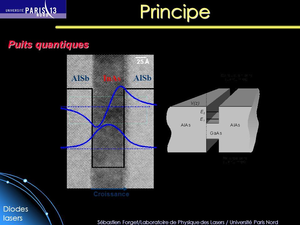 Principe Puits quantiques Croissance AlSb InAs 25 Å Diodes lasers