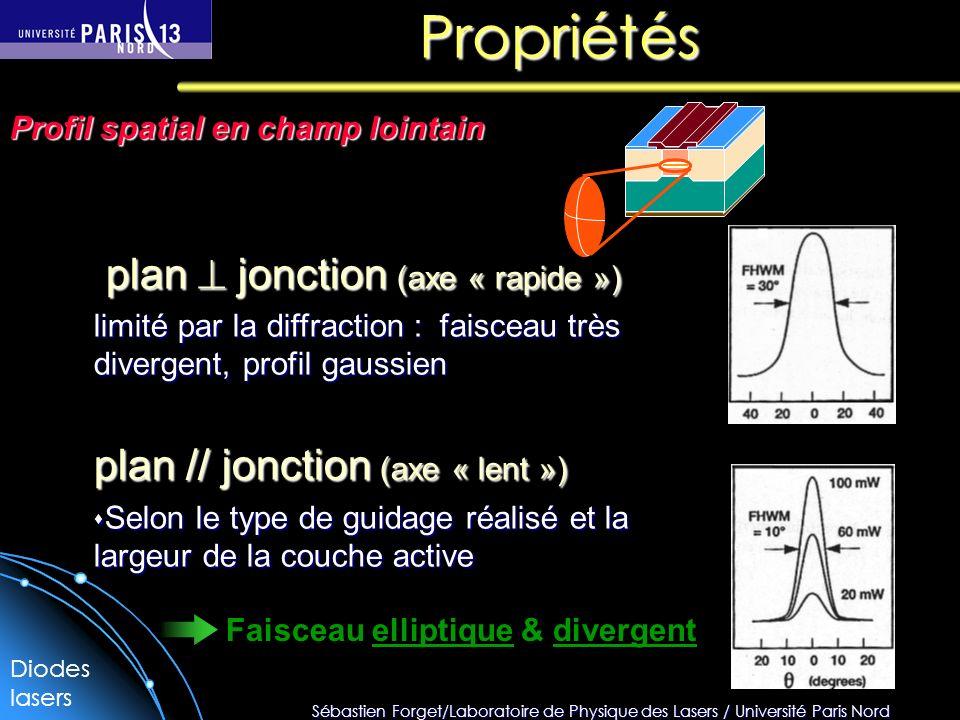 Propriétés plan  jonction (axe « rapide »)