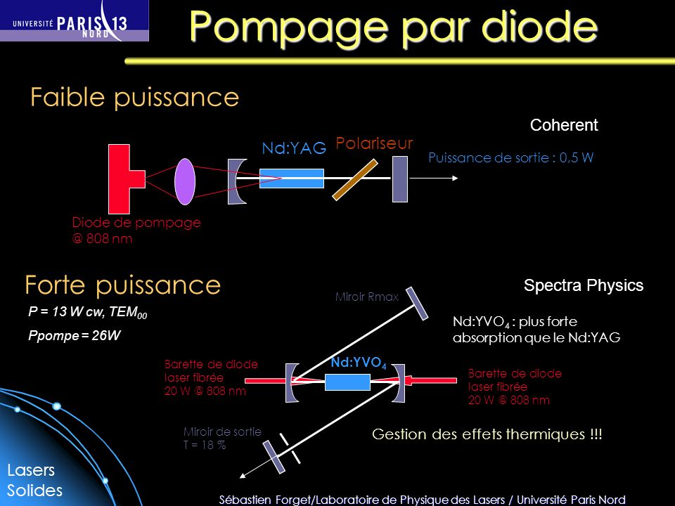 Pompage par diode Faible puissance Forte puissance Coherent Polariseur