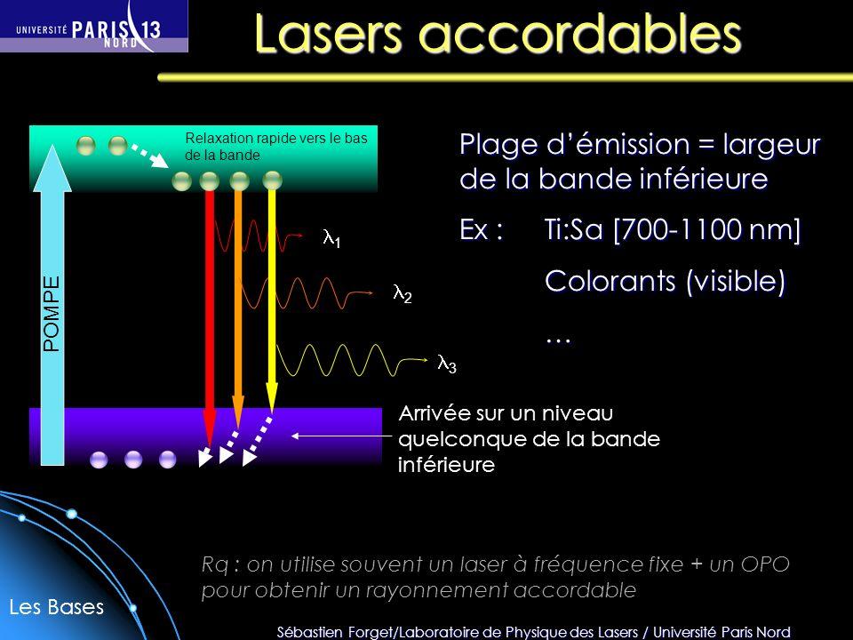 Lasers accordables Plage d'émission = largeur de la bande inférieure