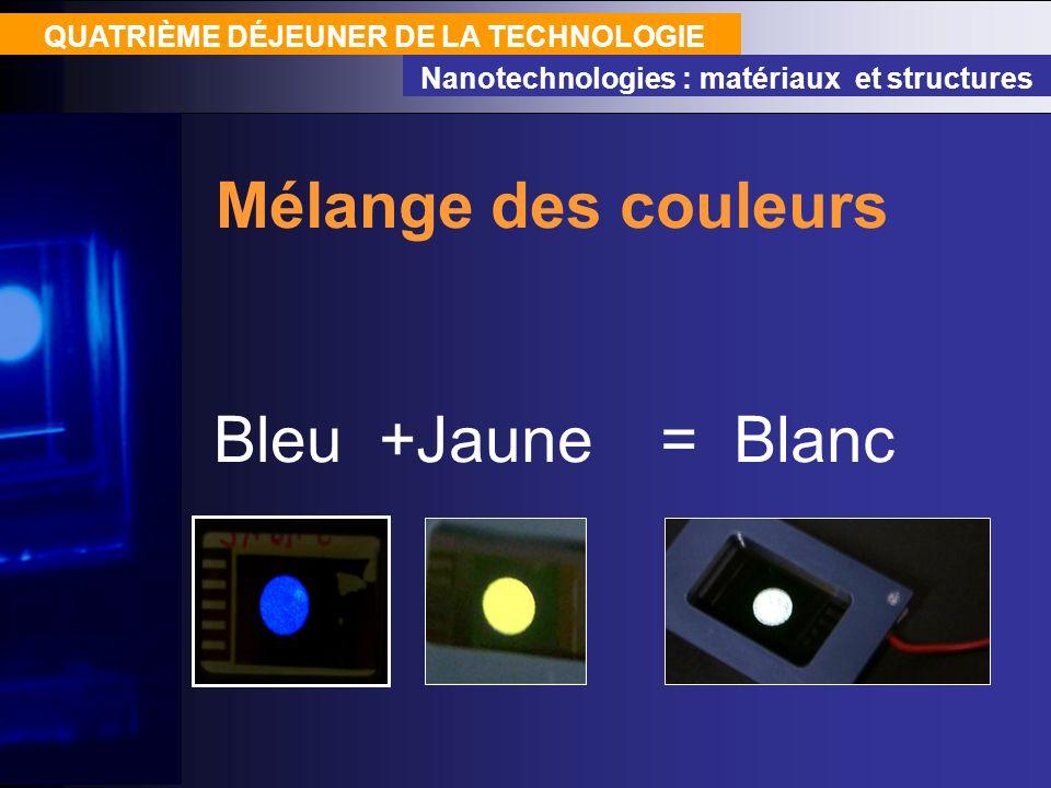Mélange des couleurs Bleu +Jaune = Blanc